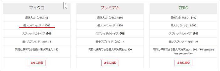 Hotforex レバレッジ1000倍