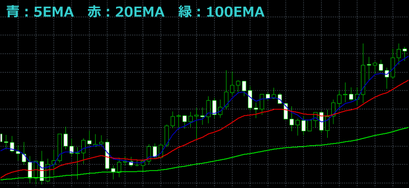 単純移動平均線(SMA)と指数移動平均線(EMA)(Moving Average)