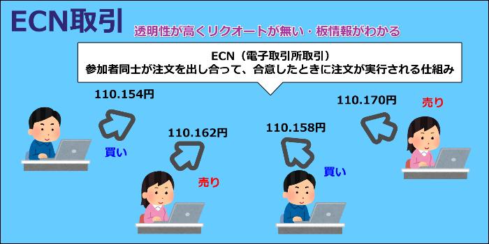 ECN取引がスキャルピング向け口座